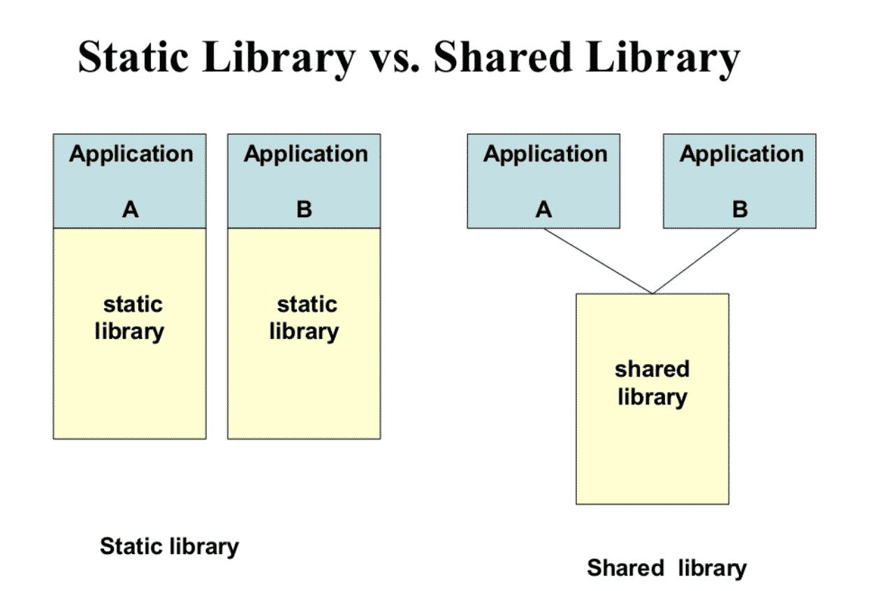 Static Libraries vs. Dynamic Libraries